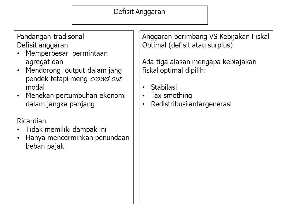 Defisit Anggaran Pandangan tradisonal Defisit anggaran Memperbesar permintaan agregat dan Mendorong output dalam jang pendek tetapi meng crowd out mod