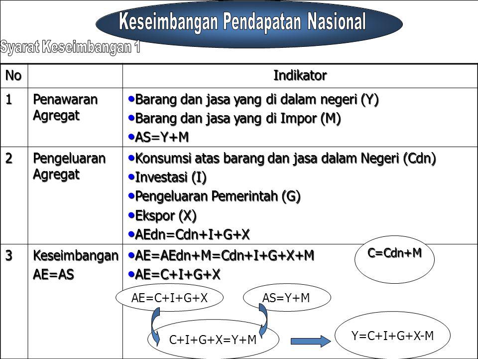NoIndikator1 Penawaran Agregat Barang dan jasa yang di dalam negeri (Y) Barang dan jasa yang di dalam negeri (Y) Barang dan jasa yang di Impor (M) Bar