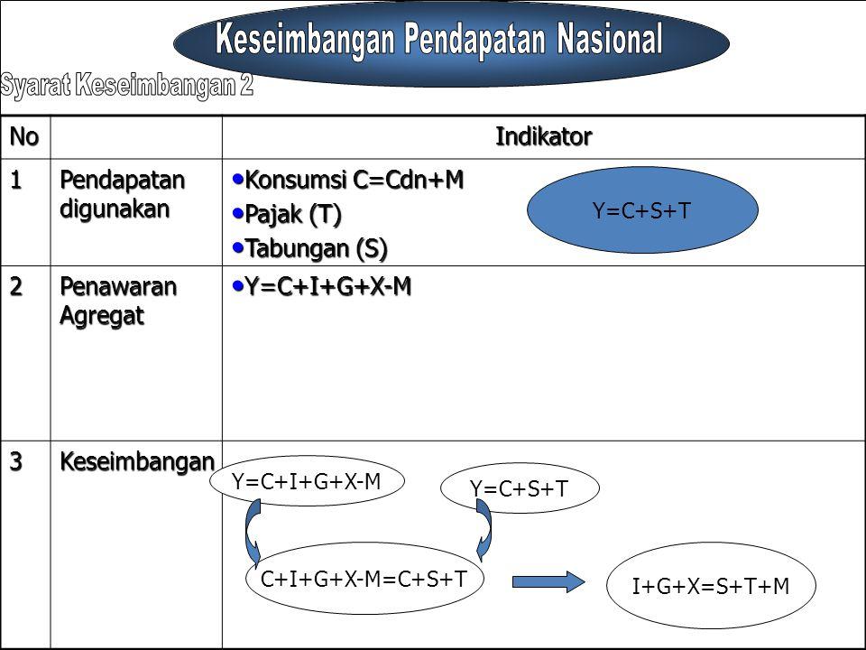 NoIndikator1 Pendapatan digunakan Konsumsi C=Cdn+M Konsumsi C=Cdn+M Pajak (T) Pajak (T) Tabungan (S) Tabungan (S) 2 Penawaran Agregat Y=C+I+G+X-M Y=C+