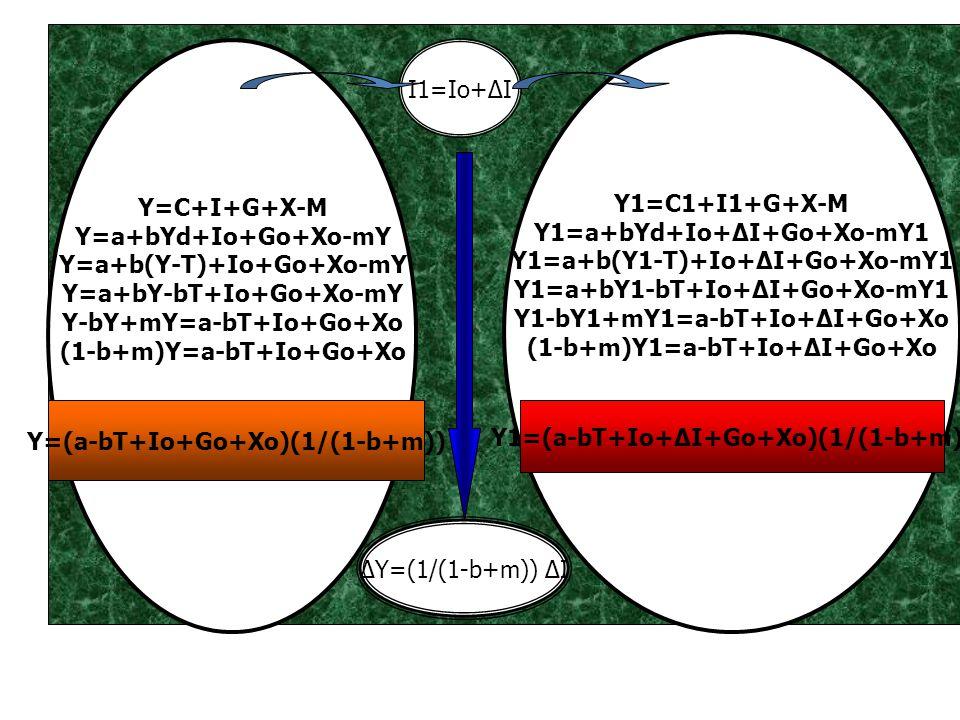 Y=C+I+G+X-M Y=a+bYd+Io+Go+Xo-mY Y=a+b(Y-T)+Io+Go+Xo-mY Y=a+bY-bT+Io+Go+Xo-mY Y-bY+mY=a-bT+Io+Go+Xo (1-b+m)Y=a-bT+Io+Go+Xo Y1=C1+I1+G+X-M Y1=a+bYd+Io+Δ