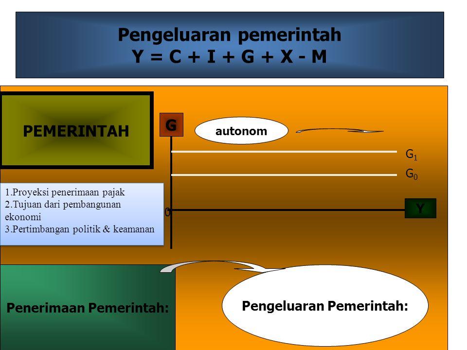 Pengeluaran pemerintah Y = C + I + G + X - M Y G 0 G0G0 G1G1 autonom PEMERINTAH Penerimaan Pemerintah: Pengeluaran Pemerintah: 1.Proyeksi penerimaan p