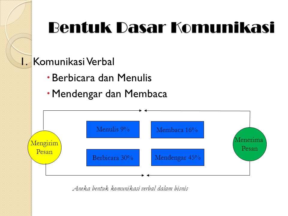 Bentuk Dasar Komunikasi 1.