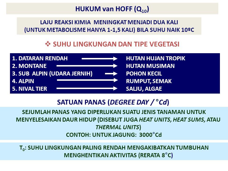 HUKUM van HOFF (Q 10 ) LAJU REAKSI KIMIA MENINGKAT MENJADI DUA KALI (UNTUK METABOLISME HANYA 1-1,5 KALI) BILA SUHU NAIK 10ºC  SUHU LINGKUNGAN DAN TIPE VEGETASI 1.