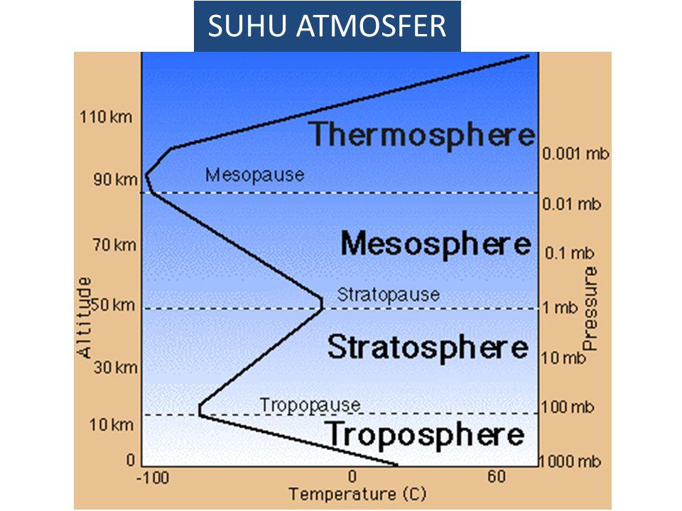 Quist 1.Jelaskan perbedaan iklim, cuaca, dan musim 2.