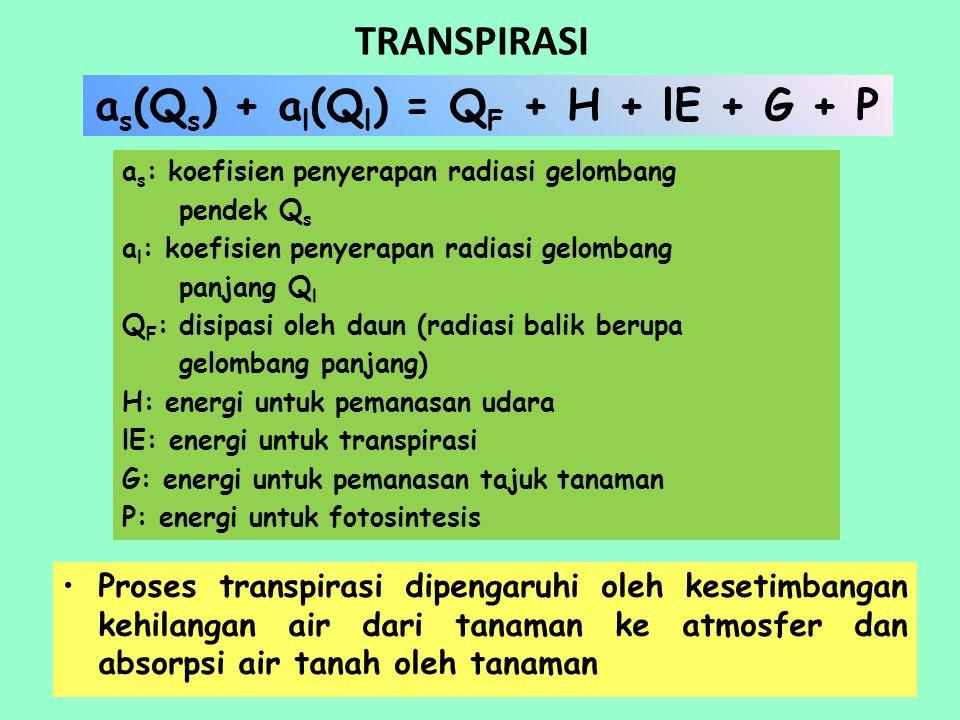 TRANSPIRASI a s : koefisien penyerapan radiasi gelombang pendek Q s a l : koefisien penyerapan radiasi gelombang panjang Q l Q F : disipasi oleh daun