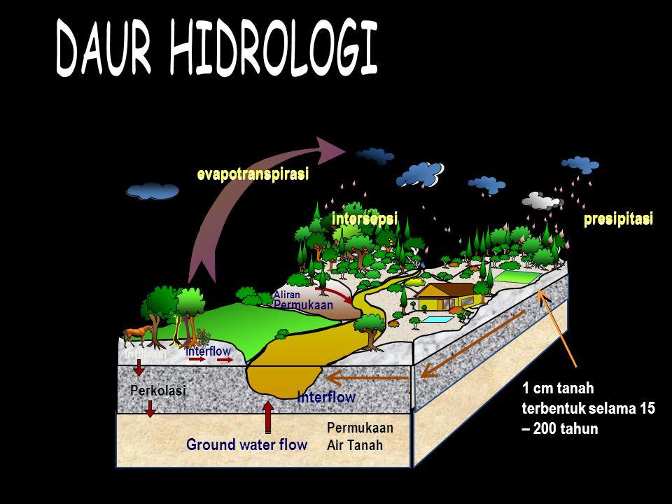 PENGERTIAN HUJAN Curah hujan: tinggi air hujan (mm) yang diterima permukaan sebelum mengalami aliran permukaan, evaporasi dan infiltrasi.