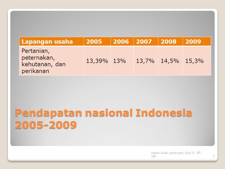 Pendapatan nasional Indonesia 2005-2009 Lapangan usaha20052006200720082009 Pertanian, peternakan, kehutanan, dan perikanan 13,39%13%13,7%14,5%15,3% ba