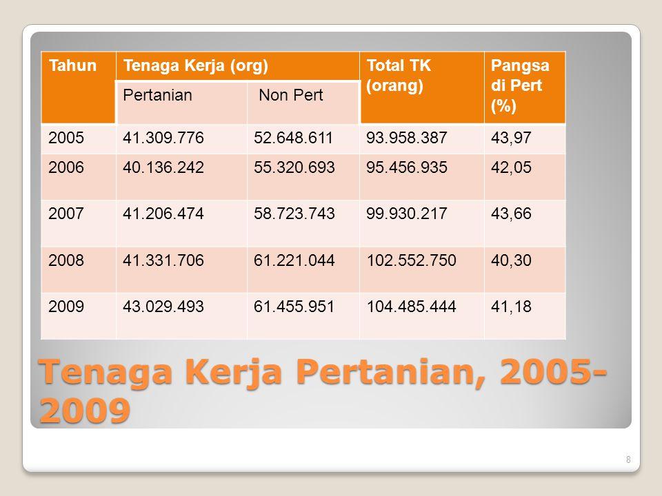 Tenaga Kerja Pertanian, 2005- 2009 TahunTenaga Kerja (org)Total TK (orang) Pangsa di Pert (%) Pertanian Non Pert 200541.309.77652.648.61193.958.38743,