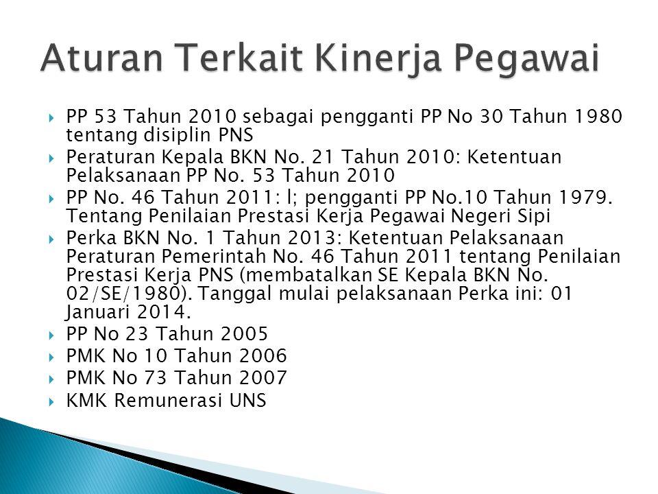  PP 53 Tahun 2010 sebagai pengganti PP No 30 Tahun 1980 tentang disiplin PNS  Peraturan Kepala BKN No. 21 Tahun 2010: Ketentuan Pelaksanaan PP No. 5