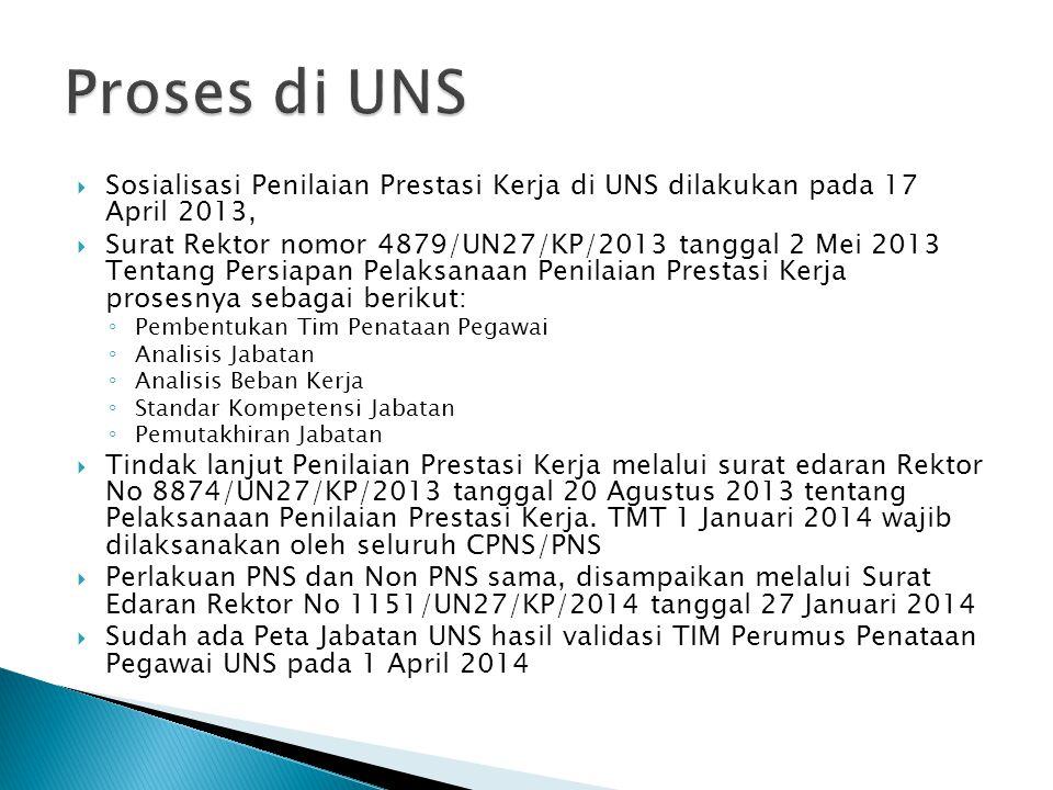  Sosialisasi Penilaian Prestasi Kerja di UNS dilakukan pada 17 April 2013,  Surat Rektor nomor 4879/UN27/KP/2013 tanggal 2 Mei 2013 Tentang Persiapa