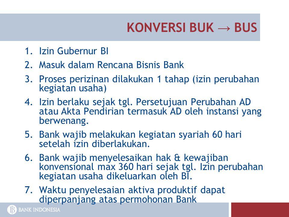 KONVERSI BUK → BUS 1.Izin Gubernur BI 2.Masuk dalam Rencana Bisnis Bank 3.Proses perizinan dilakukan 1 tahap (izin perubahan kegiatan usaha) 4.Izin be