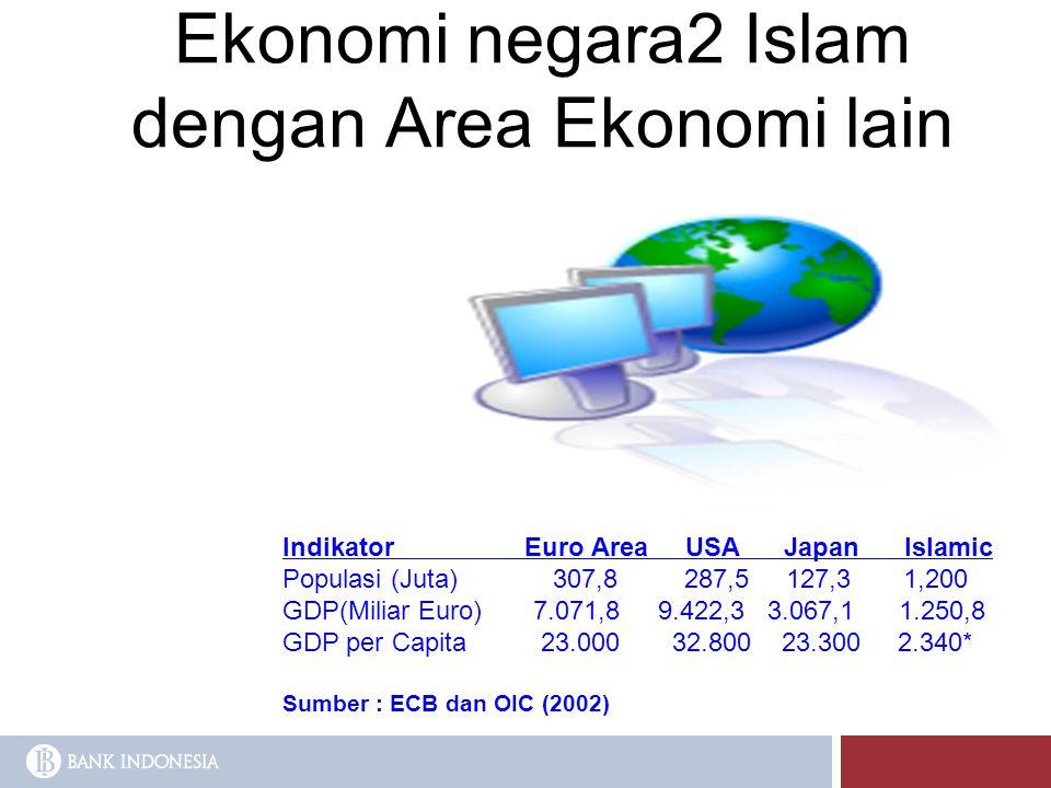 Ekonomi negara2 Islam dengan Area Ekonomi lain Indikator Euro Area USA Japan Islamic Populasi (Juta) 307,8 287,5 127,3 1,200 GDP(Miliar Euro) 7.071,8