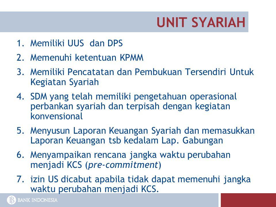 UNIT SYARIAH 1.Memiliki UUS dan DPS 2.Memenuhi ketentuan KPMM 3.Memiliki Pencatatan dan Pembukuan Tersendiri Untuk Kegiatan Syariah 4.SDM yang telah m