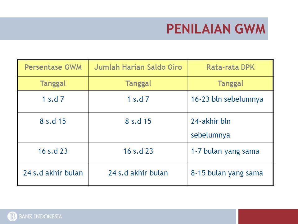 PENILAIAN GWM Persentase GWMJumlah Harian Saldo GiroRata-rata DPK Tanggal 1 s.d 7 16-23 bln sebelumnya 8 s.d 15 24-akhir bln sebelumnya 16 s.d 23 1-7