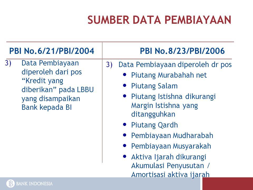 SUMBER DATA PEMBIAYAAN PBI No.6/21/PBI/2004PBI No.8/23/PBI/2006 3)Data Pembiayaan diperoleh dr pos Piutang Murabahah net Piutang Salam Piutang Istishn