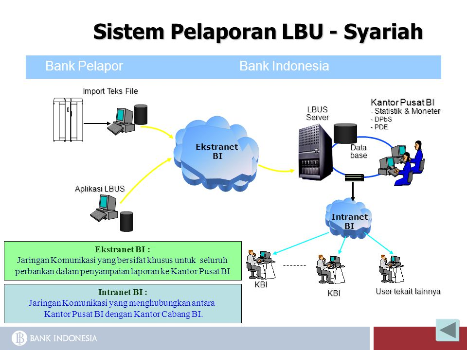 Bank Pelapor Bank Indonesia Ekstranet BI LBUSServer Data base Intranet BI KBI KBI User tekait lainnya Import Teks File Sistem Pelaporan LBU - Syariah