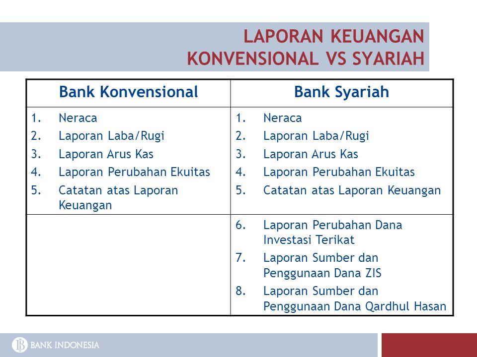 Bank KonvensionalBank Syariah 1.Neraca 2.Laporan Laba/Rugi 3.Laporan Arus Kas 4.Laporan Perubahan Ekuitas 5.Catatan atas Laporan Keuangan 1.Neraca 2.L