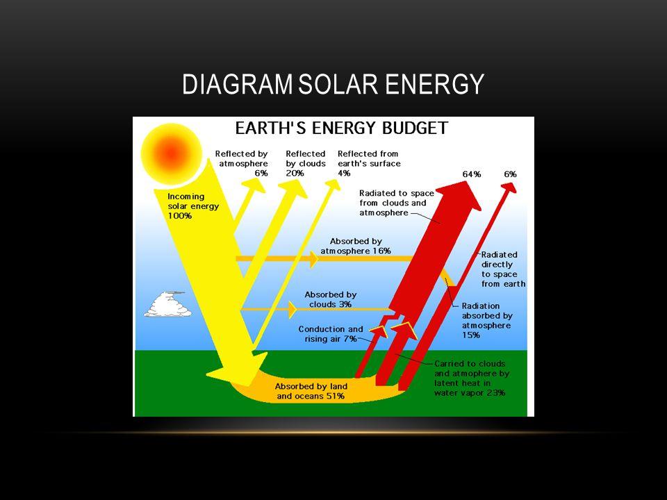 MACAM-MACAM ENERGI - Energi kimia adalah energi yang terkandung dalam zat, misal makanan, bahan bakar atau aki. - Energi listrik, berasal dari arus li