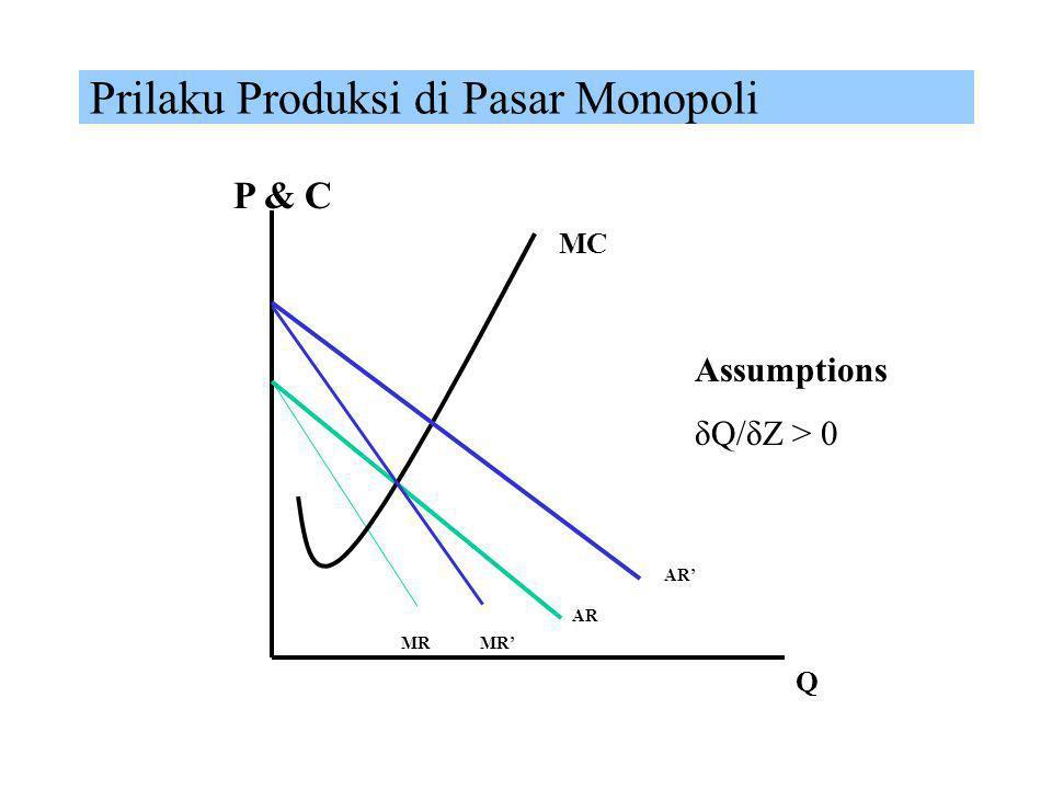 Prilaku Produksi di Pasar Monopoli MC P & C Q AR MR Assumptions δQ/δZ > 0