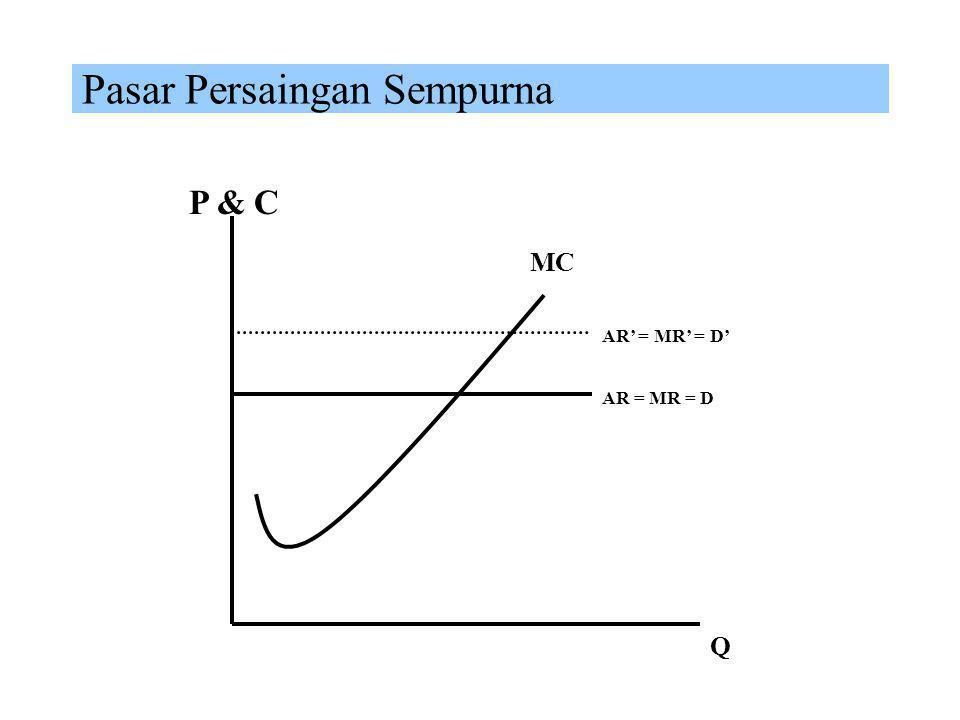 Prilaku Produksi di Pasar Monopoli MC P & C Q AR' AR MRMR' Assumptions δQ/δZ > 0
