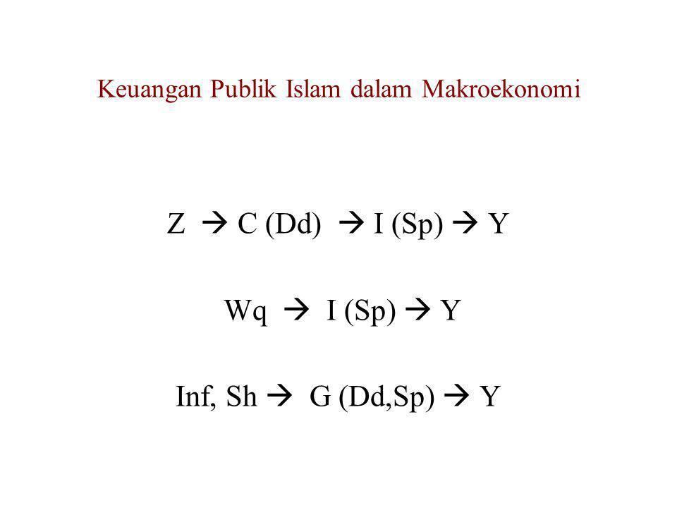 Keuangan Publik Islam dalam Makroekonomi Y = Ci + Ck + I + G + (X – M) Y = Co + b(Y-Z-tY) + Co + I + G + (X – M) Y = 2Z + bY – bZ – btY + I + G + (X –