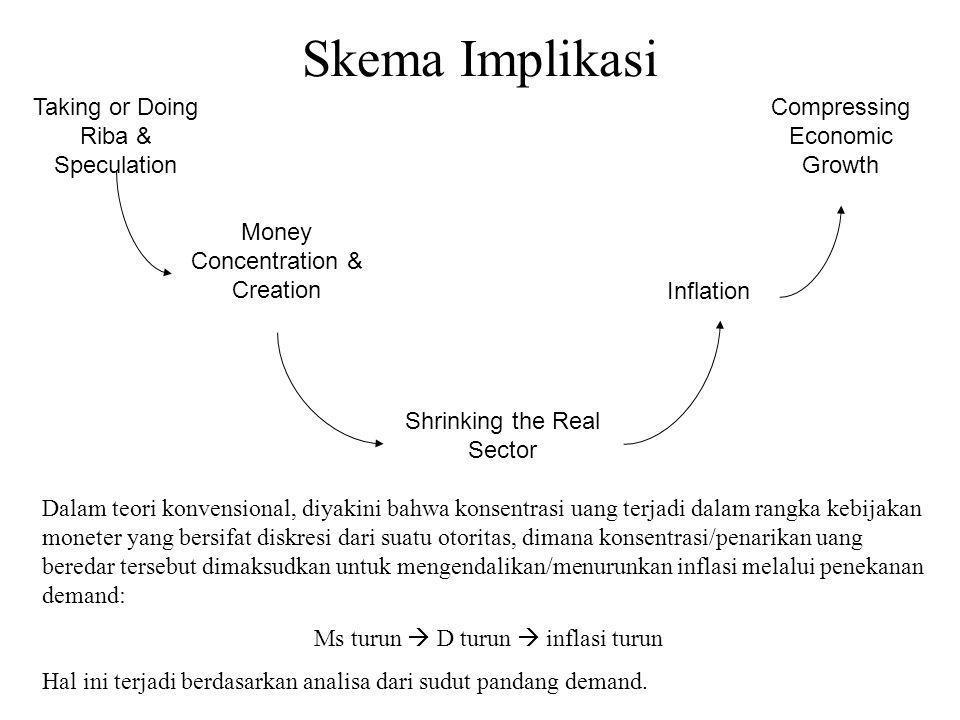 Implikasi Corak Ekonomi Kontemporer Terhambatnya sinergi sektor riil dan moneter yang kemudian membuat ketimpangan struktur ekonomi. Akibat kemudahan