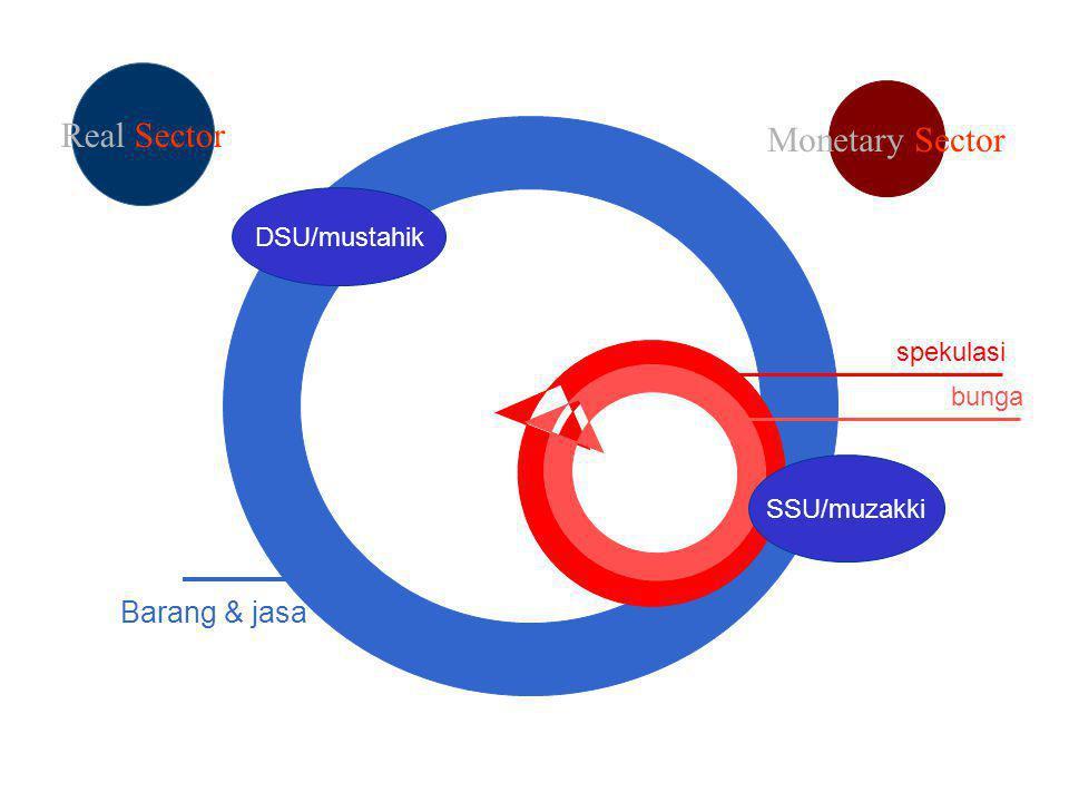 DSU/mustahik Barang & jasa Monetary Sector Real Sector bunga SSU/muzakki