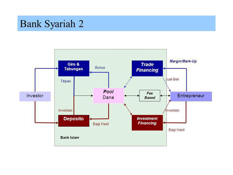Bank Syariah 1  Definisi Bank syariah merupakan lembaga keuangan yang berfungsi memperlancar mekanisme ekonomi melalui aktifitas investasi atau jual
