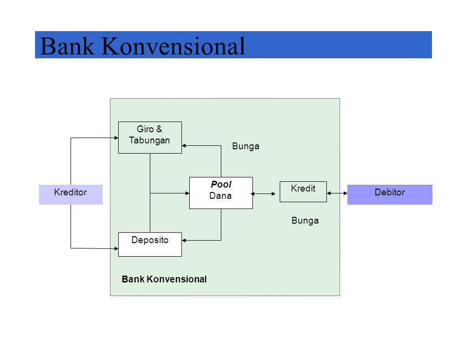 Bank Syariah 2 Giro & Tabungan Deposito Pool Dana Trade Financing Investment Financing Bagi Hasil Bonus Bagi Hasil Bank Islam Fee Based Margin/Mark-Up