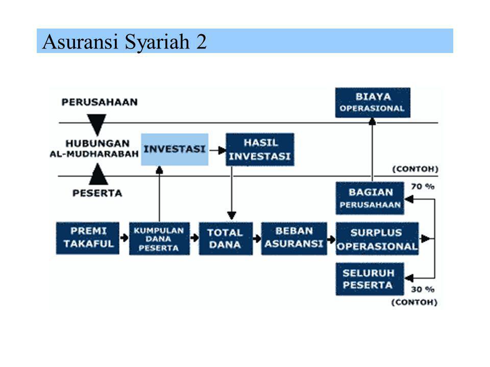 Asuransi Syariah 1  Definisi Takaful sebagai asuransi yang bertumpu pada konsep tolong menolong dalam kebaikan dan ketaqwaan (wa ta'awanu alal birri