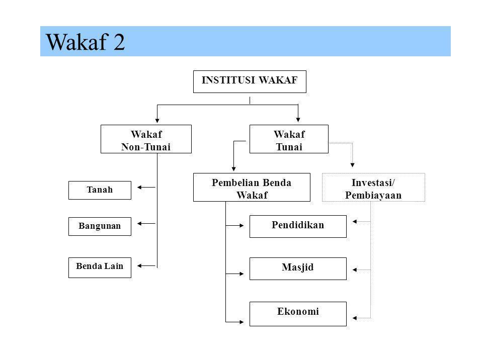 Wakaf 1  Definisi Secara bahasa wakaf bermakna berhenti atau berdiri (waqafa/yaqifu/waqfan) dan secara istilah syara' definisi wakaf menurut Muhammad