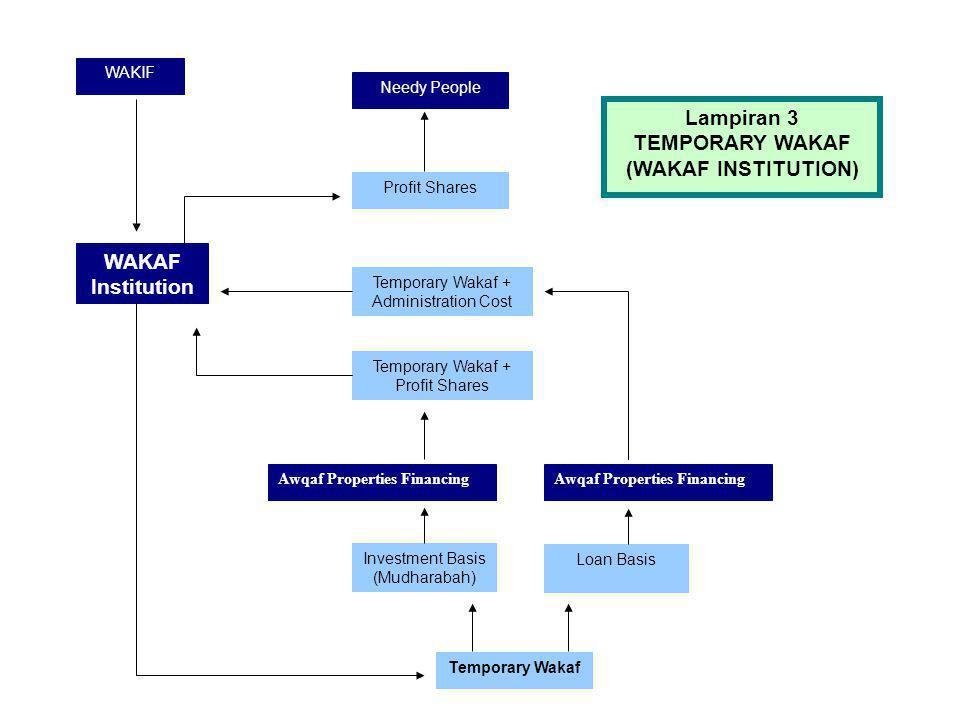 WAKIF BANK WAKAF Temporary Wakaf Deposits Loan BasisInvestment Basis (Mudharabah) Awqaf Properties Financing Wakaf Deposits + Profit Shares Wakaf Depo