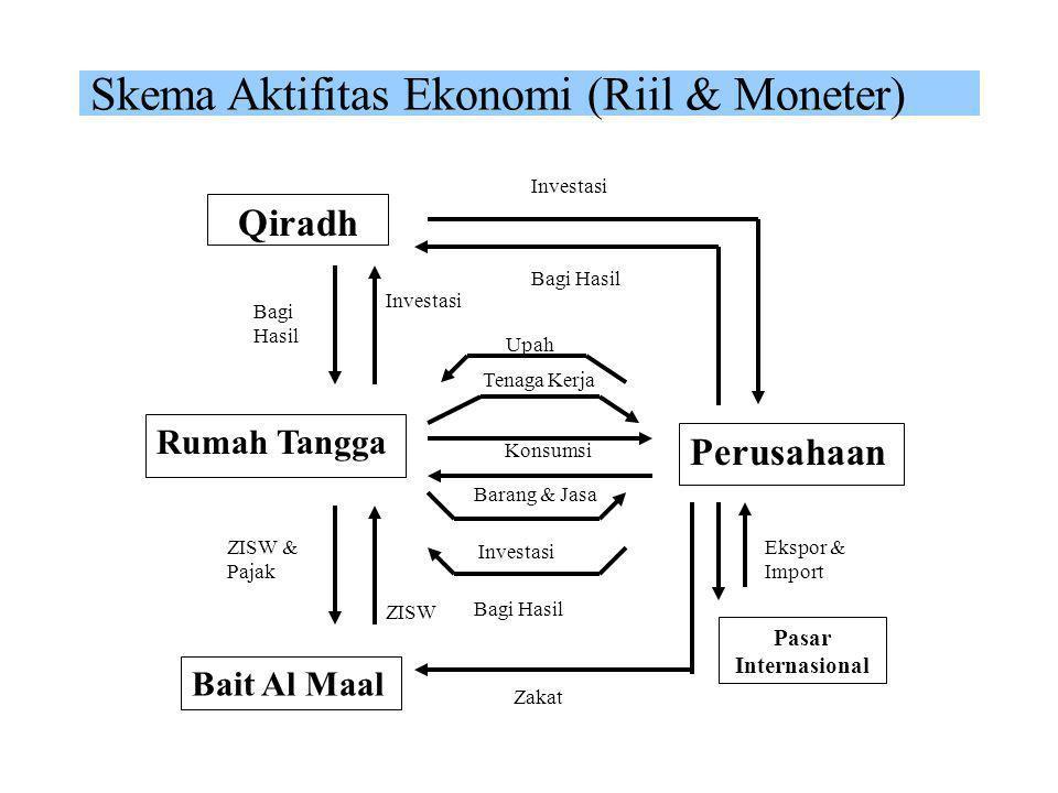 Integrasi Riil & Moneter