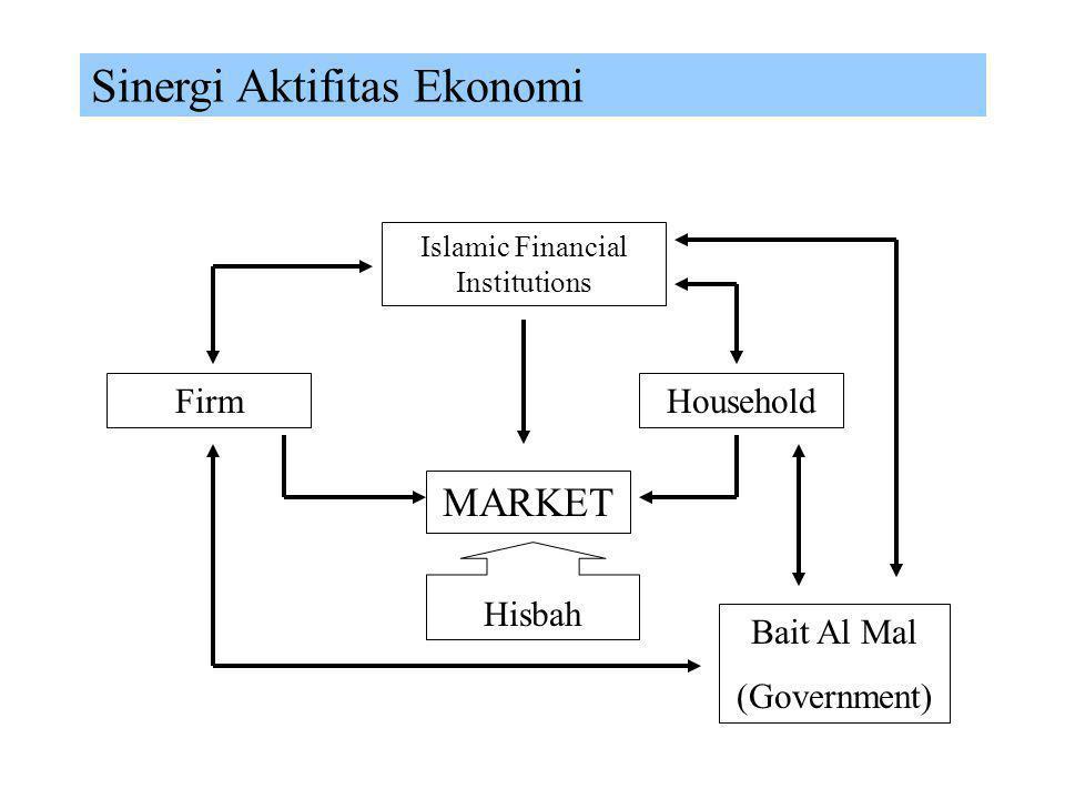Skema Aktifitas Ekonomi (Riil & Moneter) ZISW ZISW & Pajak Ekspor & Import Investasi Bagi Hasil Zakat Bagi Hasil Barang & Jasa Konsumsi Tenaga Kerja U