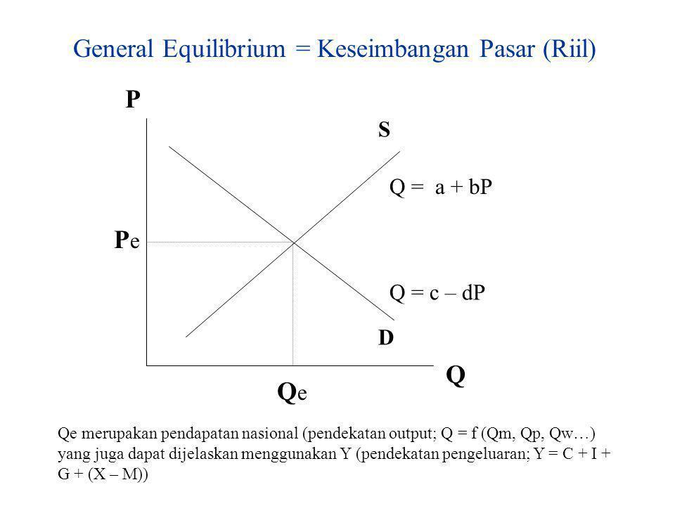 i Y LM IS M = kY - hi Y = α (A – gi) ieie YeYe Relevansi Konsep IS - LM Ketidak-konsistenan peran bunga dalam konsep IS- LM, terlihat pada tidak jelas