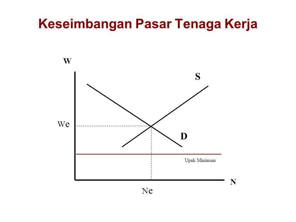 P Q S D Q = a + bP Q = c – dP PePe QeQe General Equilibrium = Keseimbangan Pasar (Riil) Qe merupakan pendapatan nasional (pendekatan output; Q = f (Qm