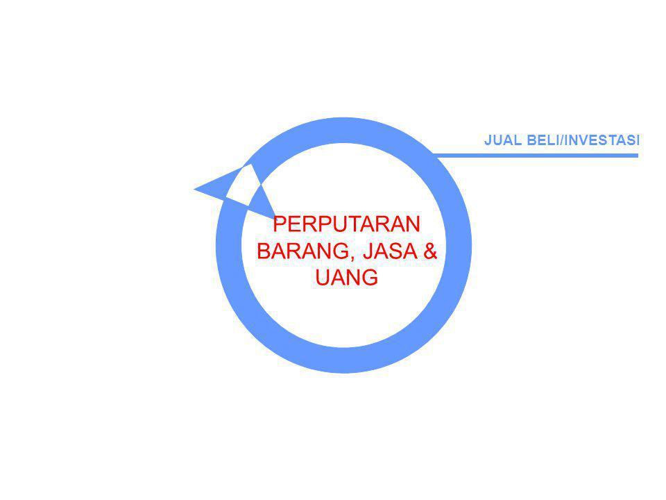 PERPUTARAN BARANG & JASA SOSIAL/INTERAKSI USAHA/KERJA