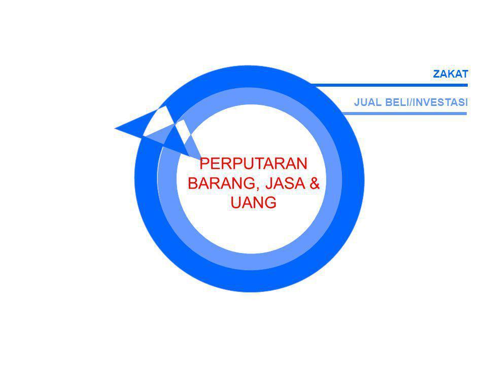 JUAL BELI/INVESTASI PERPUTARAN BARANG, JASA & UANG