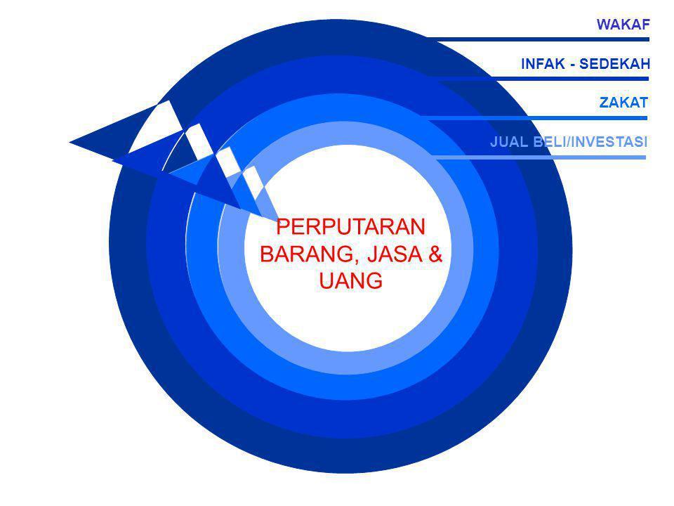 PERPUTARAN BARANG, JASA & UANG JUAL BELI/INVESTASI ZAKAT INFAK - SEDEKAH