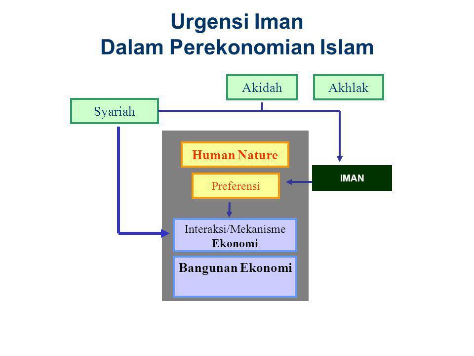 Urgensi Iman Dalam Perekonomian Islam Interaksi/Mekanisme Ekonomi Preferensi Bangunan Ekonomi Human Nature self-interestssentiments feelingspassions