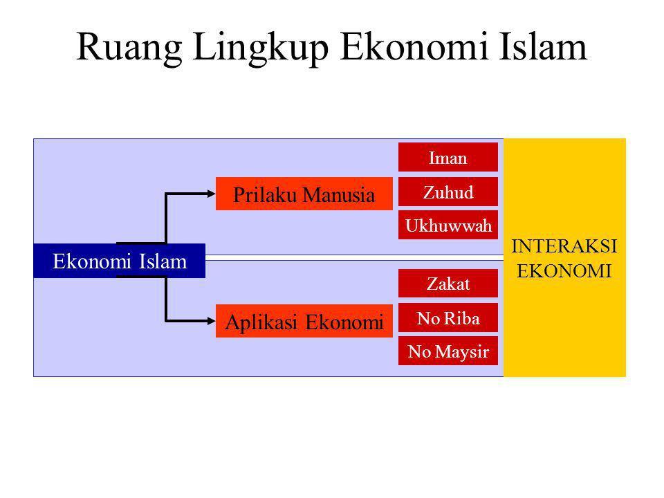 Urgensi Iman Dalam Perekonomian Islam Interaksi/Mekanisme Ekonomi Preferensi Syariah IMAN AkidahAkhlak Bangunan Ekonomi Human Nature