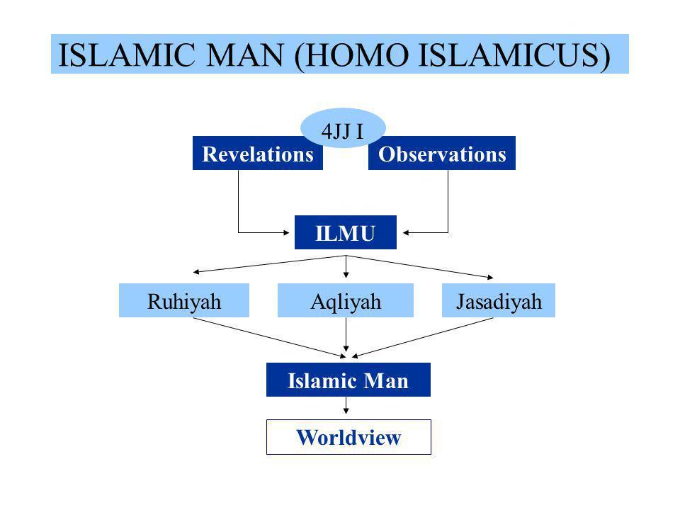 Ruang Lingkup Ekonomi Islam Ekonomi Islam Prilaku Manusia Aplikasi Ekonomi Iman Zuhud Ukhuwwah Zakat No Riba No Maysir INTERAKSI EKONOMI