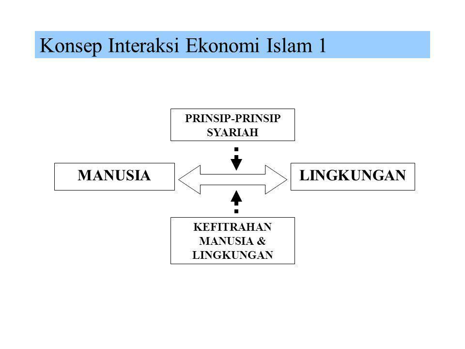 Sistem Ekonomi Islam NILAI EKONOMI ISLAM PRINSIP EKONOMI ISLAM INSTRUMEN EKONOMI ISLAM SISTEM EKONOMI ISLAM MUAMALAH ISLAM SYARIAH AQIDAHAKHLAK