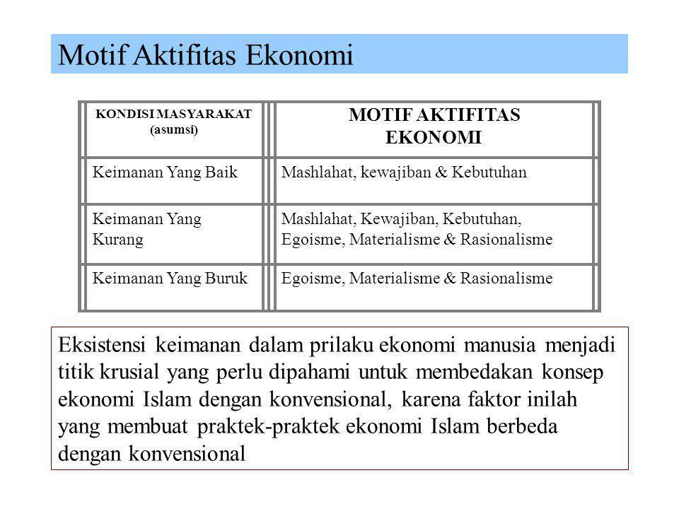 Konsep Interaksi Ekonomi Islam 2 KONSEP INDIVIDU (ILMU) KONSEP KOLEKTIF (AMAL) KONSEP IMAN, IHSAN, IKHLAS KONSEP KHILAFAH, UKHUWAH, TAWSIYAH