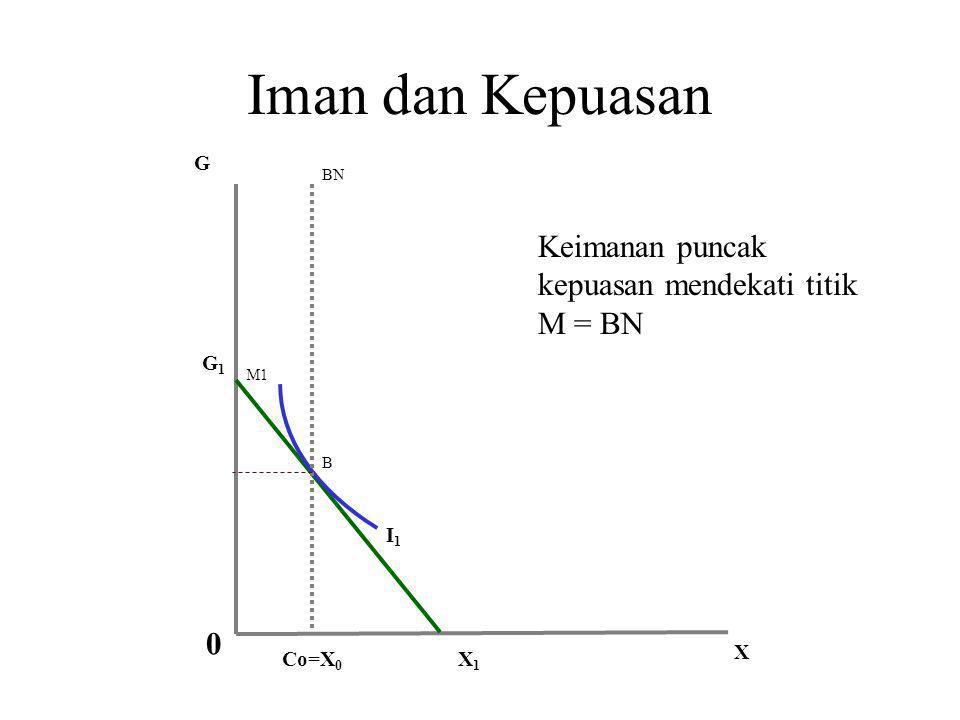 Iman dan Kepuasan I1I1 Co=X 0 G X X1X1 G2G2 G1G1 M1 BN B 0 Keimanan puncak kepuasan mendekati titik M = BN