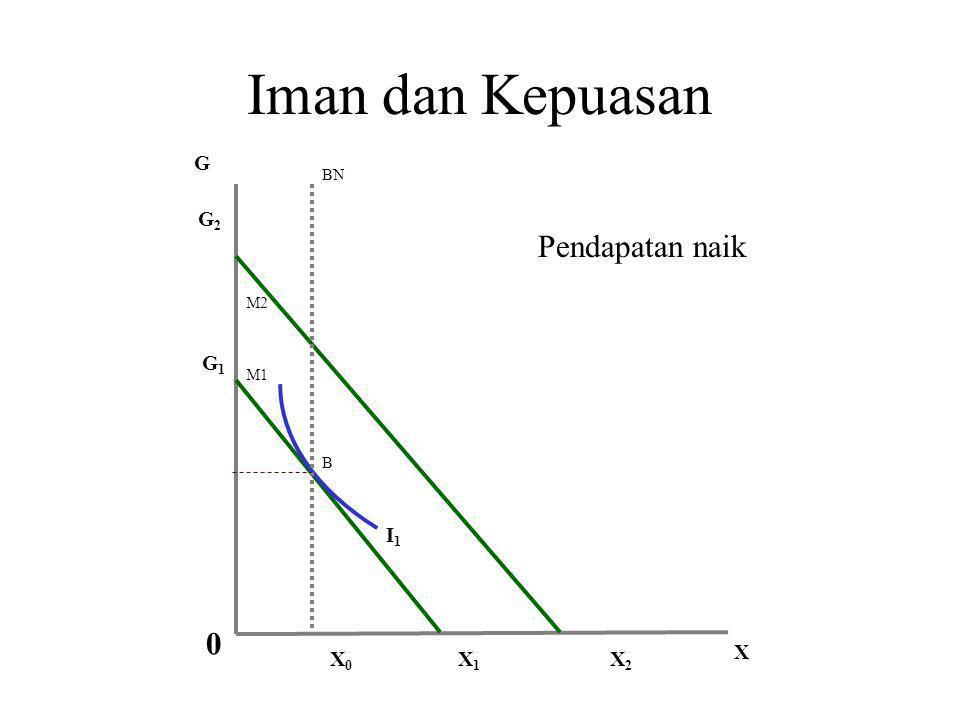 Iman dan Kepuasan I1I1 Co=X 0 G X X1X1 G1G1 M1 BN B 0 Keimanan puncak kepuasan mendekati titik M = BN