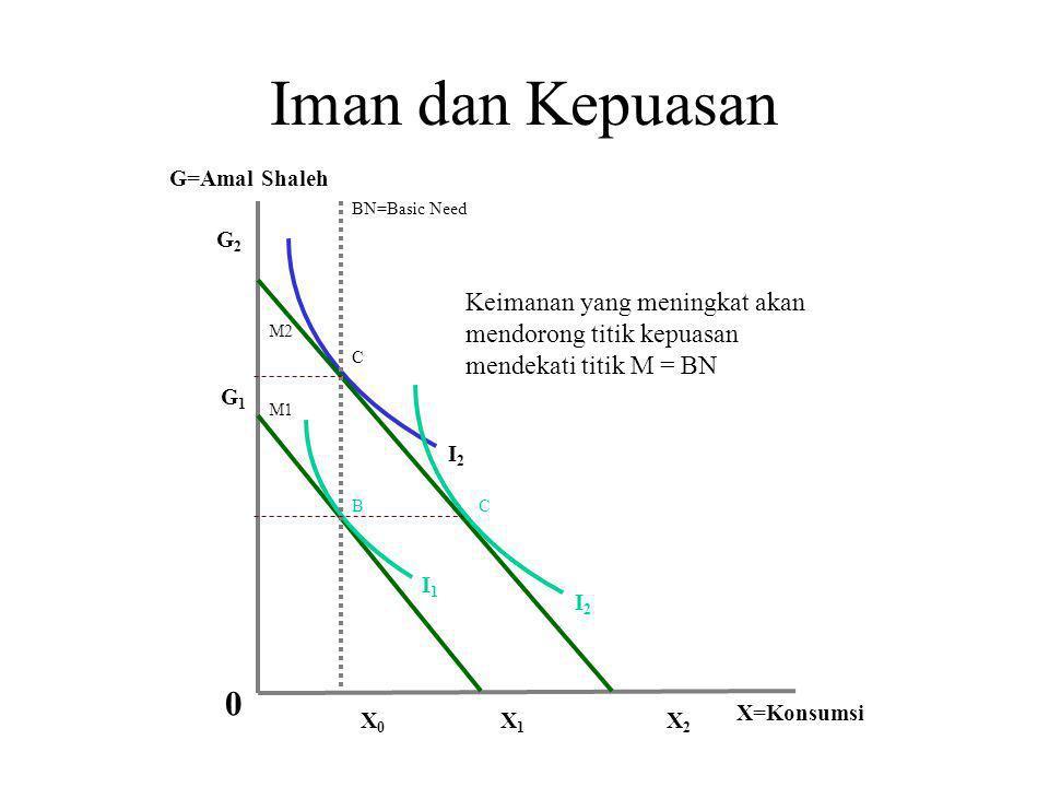 Iman dan Kepuasan I2I2 I1I1 X0X0 G X X1X1 X2X2 G2G2 G1G1 M1 M2 BN BC 0 Pendapatan naik, titik kepuasan meningkat dengan amal shaleh cenderung tetap (k