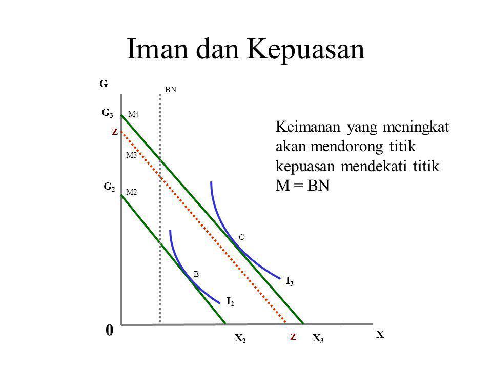 Prilaku Ekonomi Mustahik C = Co = Z Menggunakan pendapatannya yang berasal dari zakat, mustahik tidak memiliki peluang untuk meningkatkan kepuasannya
