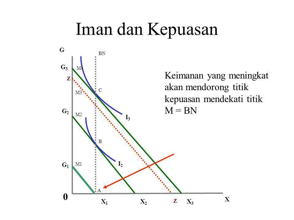 Iman dan Kepuasan I3I3 I2I2 G X X2X2 X3X3 G3G3 G2G2 M2 M3 M4 BN B C Z Z 0 Keimanan yang meningkat akan mendorong titik kepuasan mendekati titik M = BN