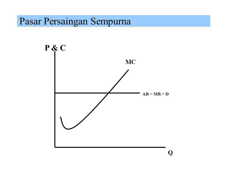Prilaku Produksi di Pasar Monopoli MC P & C Q AR MR Assumptions P optimum; MC = MR
